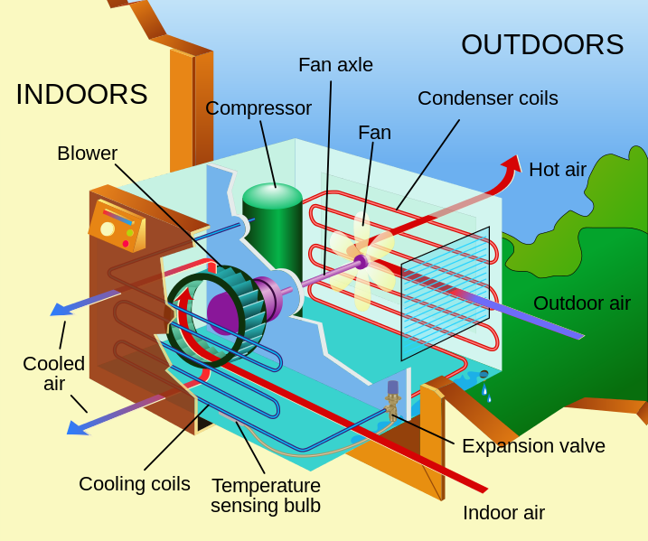 Working of air conditioner working principles air conditioner how it works? how does air conditioning work diagram at couponss.co